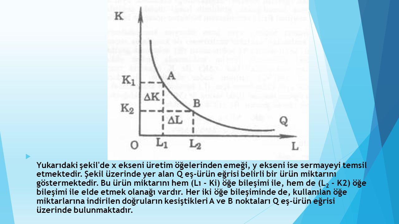 Yukarıdaki şekil de x ekseni üretim öğelerinden emeği, y ekseni ise sermayeyi temsil etmektedir.