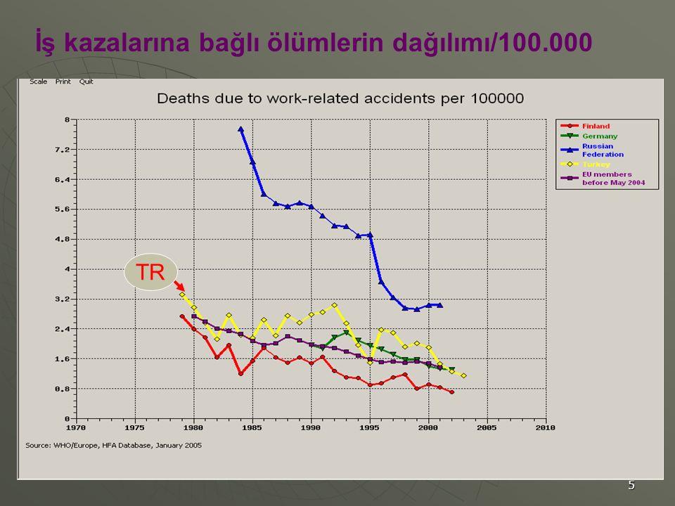 İş kazalarına bağlı ölümlerin dağılımı/100.000