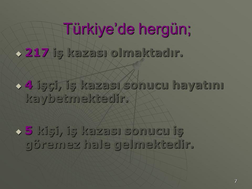 Türkiye'de hergün; 217 iş kazası olmaktadır.