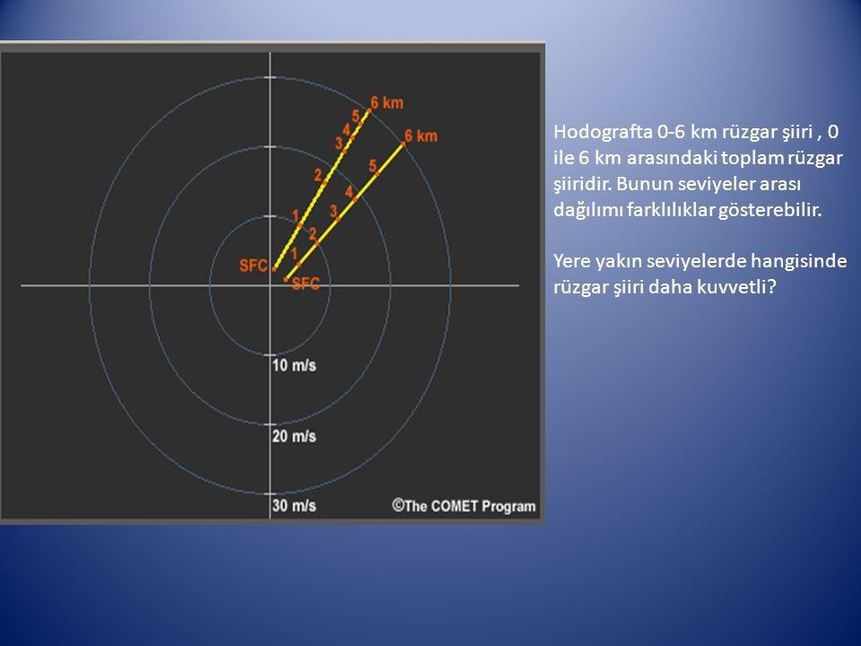 Hodografta 0-6 km rüzgar şiiri , 0 ile 6 km arasındaki toplam rüzgar şiiridir. Bunun seviyeler arası dağılımı farklılıklar gösterebilir.