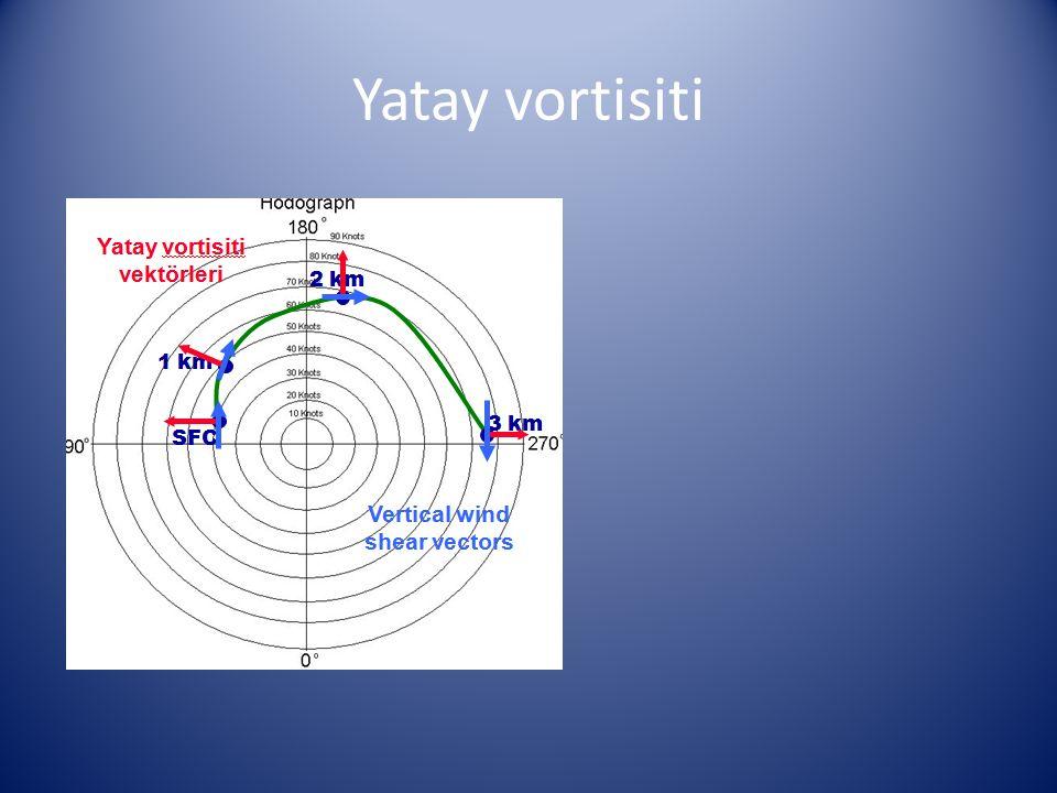 Yatay vortisiti