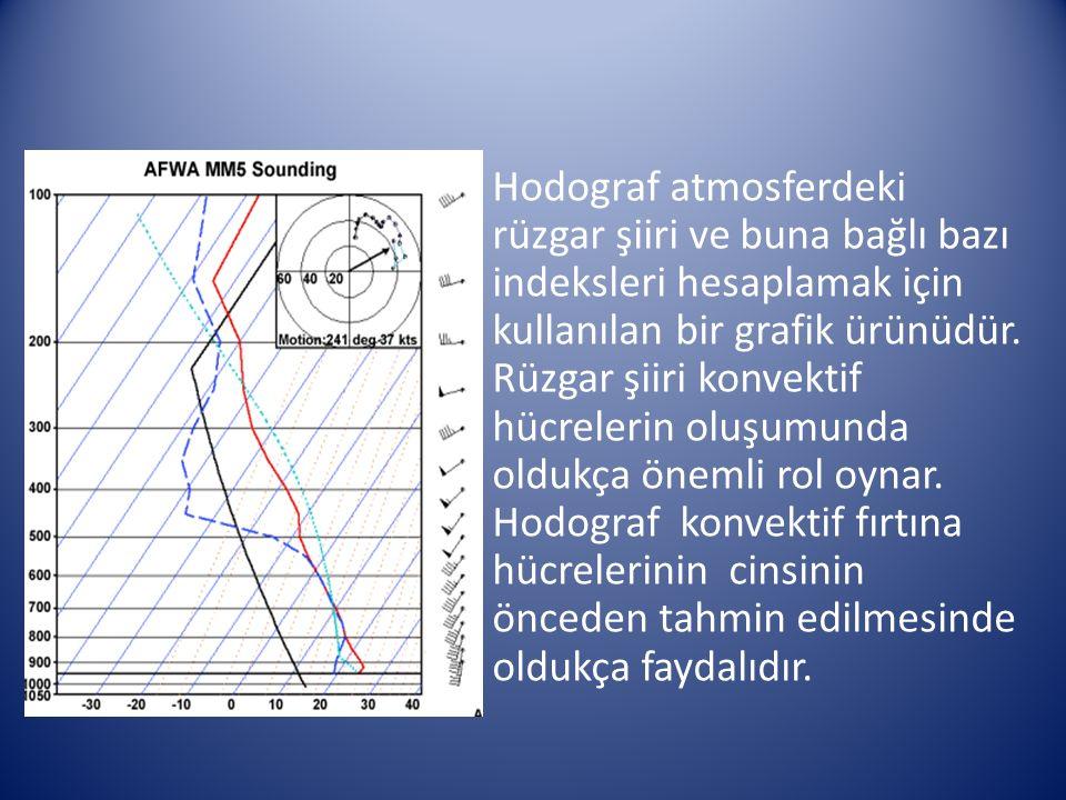 Hodograf atmosferdeki rüzgar şiiri ve buna bağlı bazı indeksleri hesaplamak için kullanılan bir grafik ürünüdür.