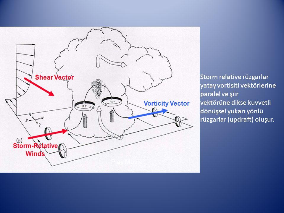 Storm relative rüzgarlar yatay vortisiti vektörlerine paralel ve şiir