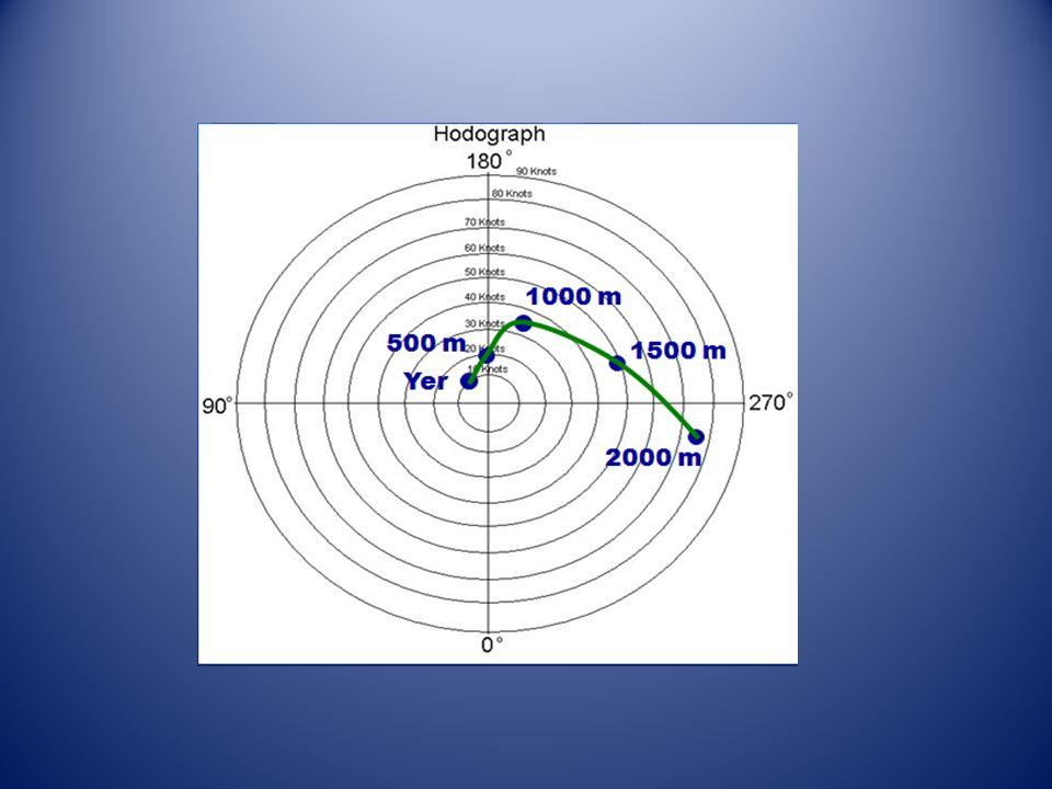 Yukarıdaki hodoğrafta ne görüyoruz. 1. Rüzgar yönü yükseldikce değişmiş.