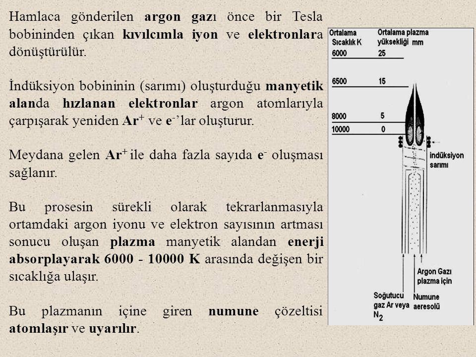 Hamlaca gönderilen argon gazı önce bir Tesla bobininden çıkan kıvılcımla iyon ve elektronlara dönüştürülür.