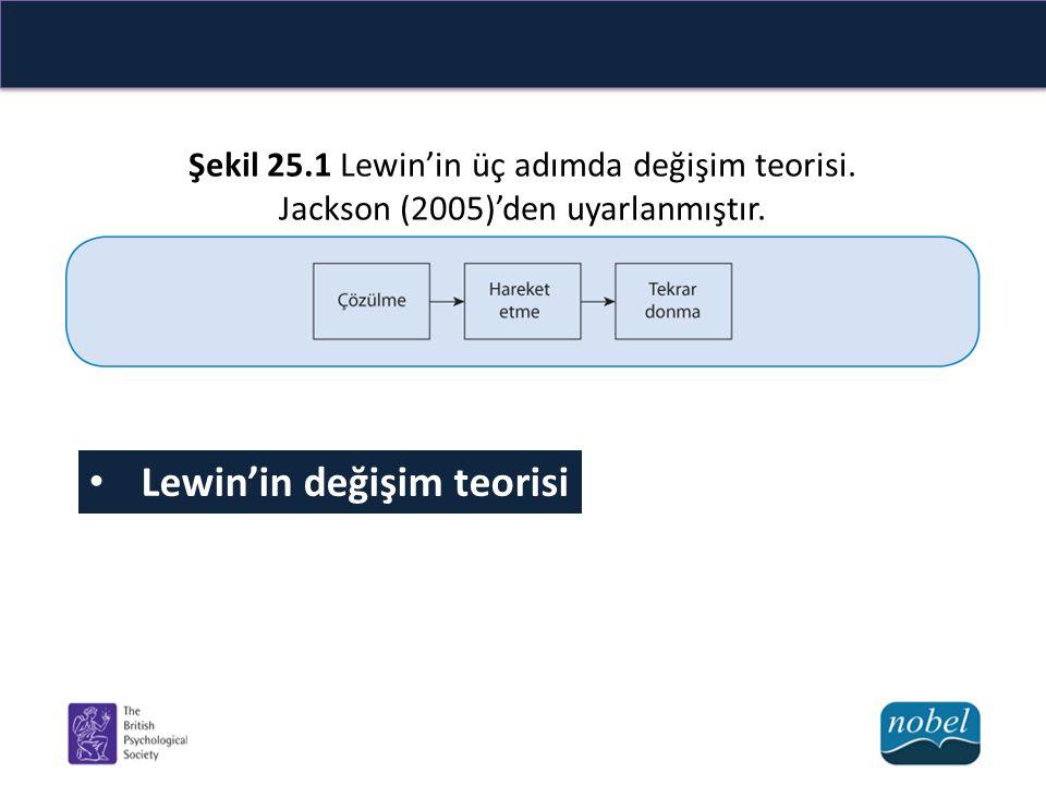 Lewin'in değişim teorisi