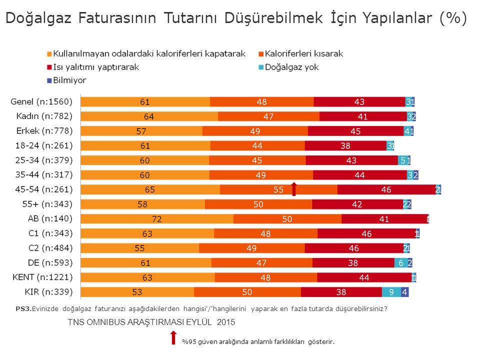 Doğalgaz Faturasının Tutarını Düşürebilmek İçin Yapılanlar (%)