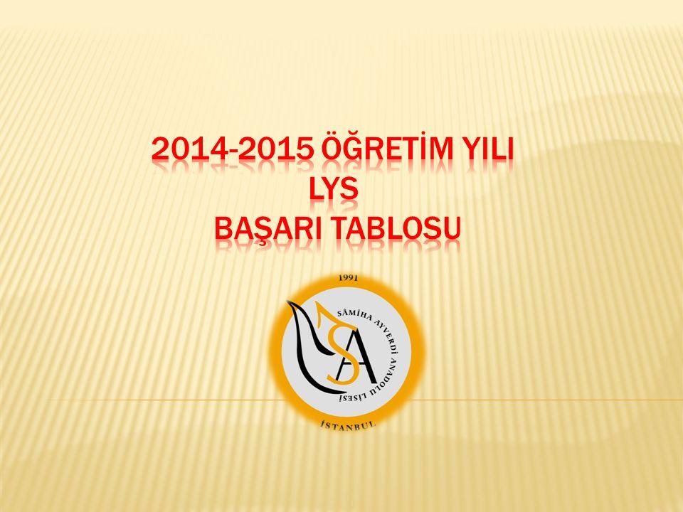 2014-2015 ÖĞRETİM YILI LYS BAŞARI TABLOSU