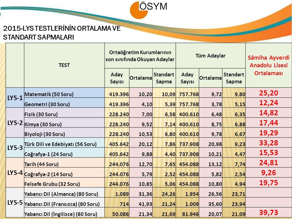 2015-LYS TESTLERİNİN ORTALAMA VE