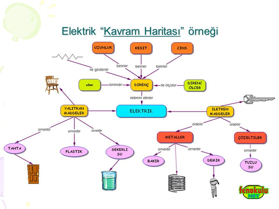 Elektrik Kavram Haritası örneği