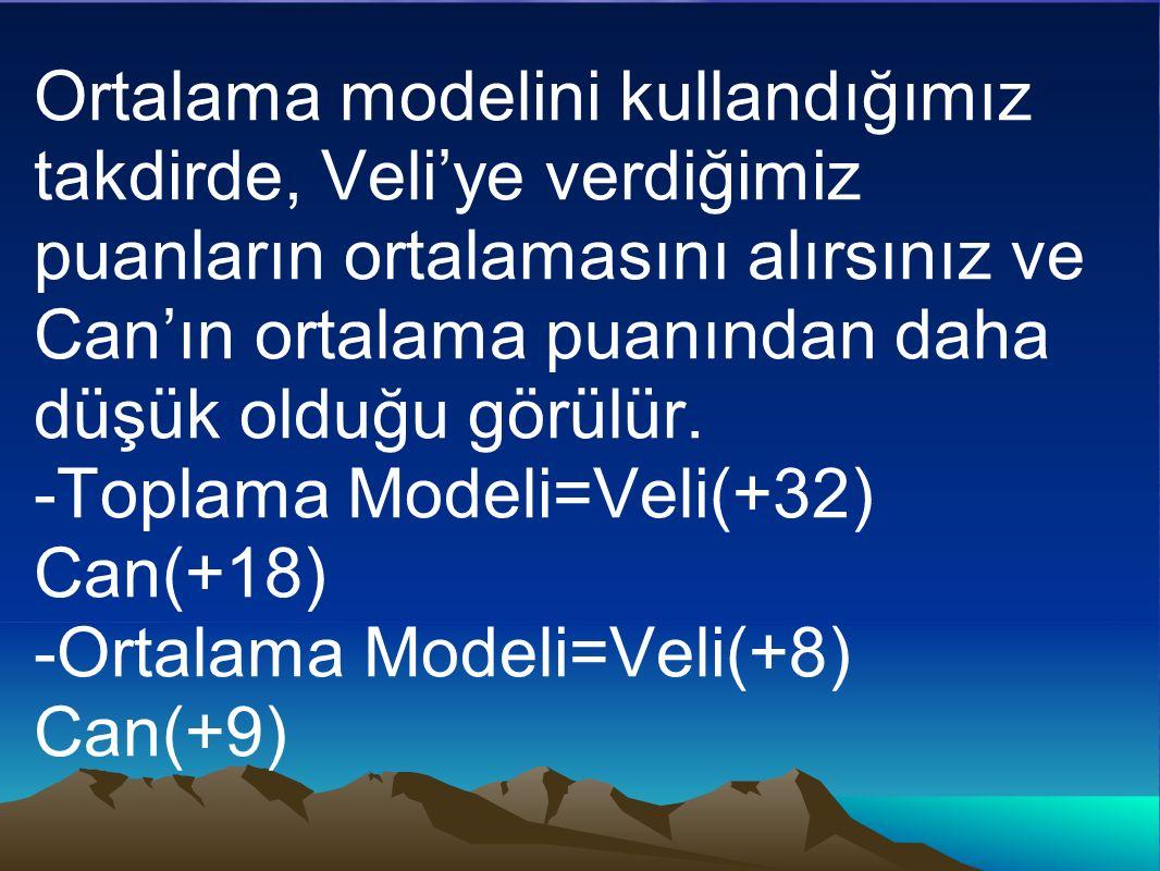 Ortalama modelini kullandığımız takdirde, Veli'ye verdiğimiz puanların ortalamasını alırsınız ve Can'ın ortalama puanından daha düşük olduğu görülür.