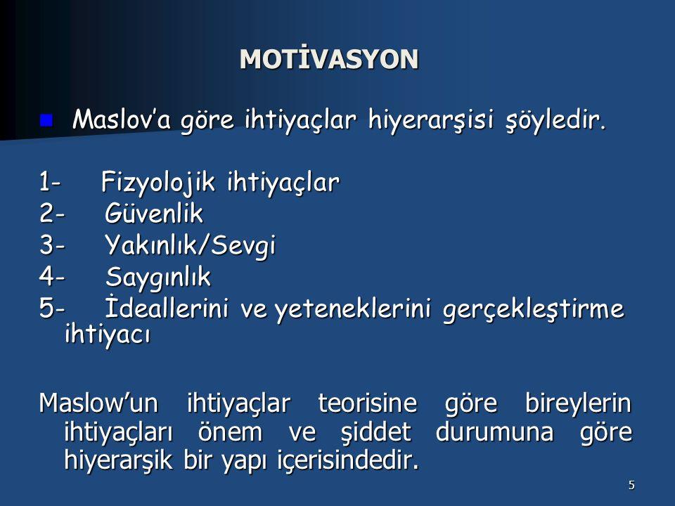 MOTİVASYON Maslov'a göre ihtiyaçlar hiyerarşisi şöyledir. 1- Fizyolojik ihtiyaçlar. 2- Güvenlik.