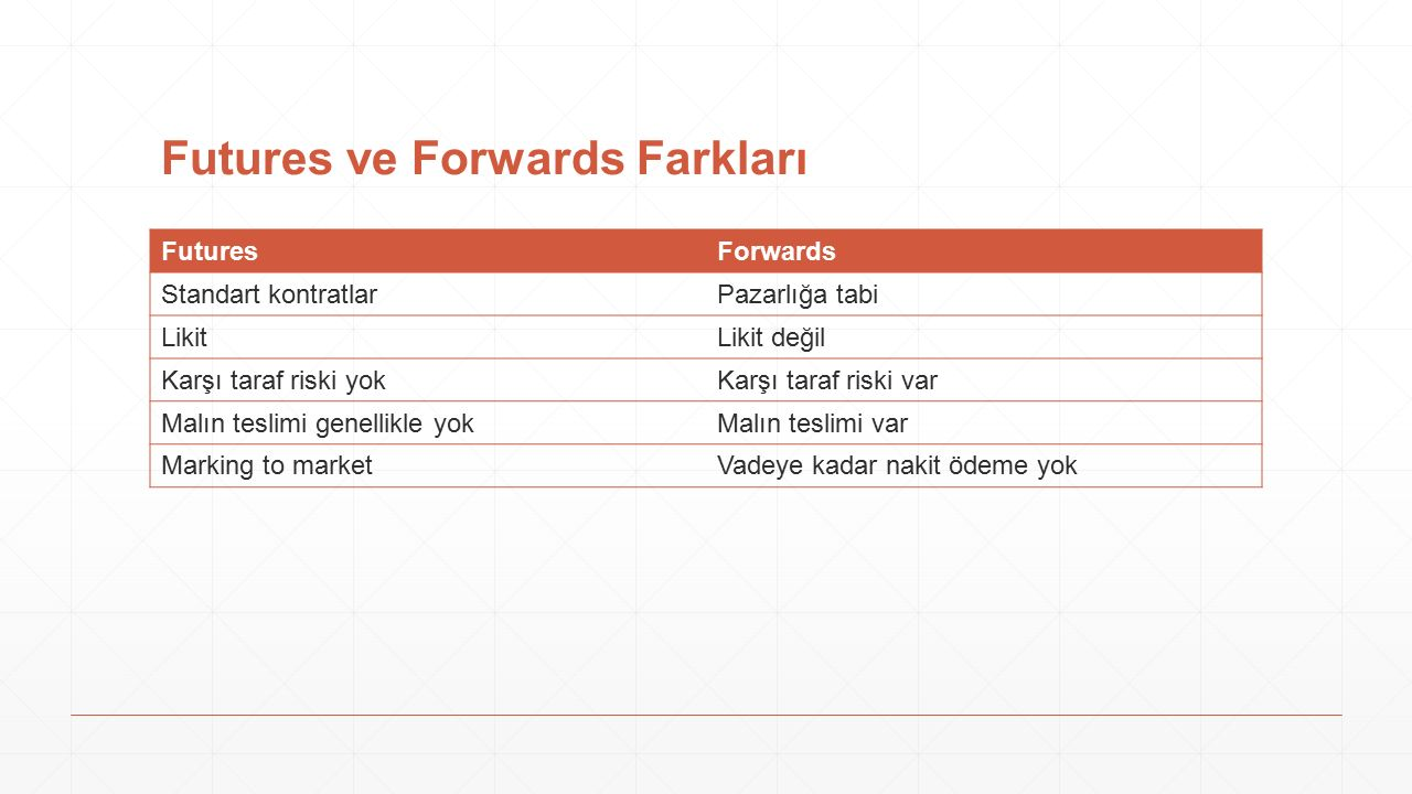 Futures ve Forwards Farkları