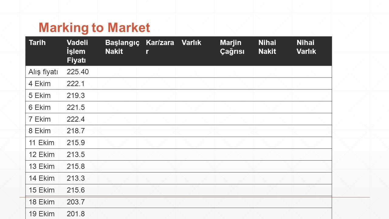 Marking to Market Tarih Vadeli İşlem Fiyatı Başlangıç Nakit Kar/zarar