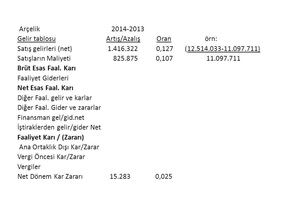 Arçelik 2014-2013 Gelir tablosu Artış/Azalış Oran örn: Satış gelirleri (net) 1.416.322 0,127 (12.514.033-11.097.711) Satışların Maliyeti 825.875 0,107 11.097.711 Brüt Esas Faal.