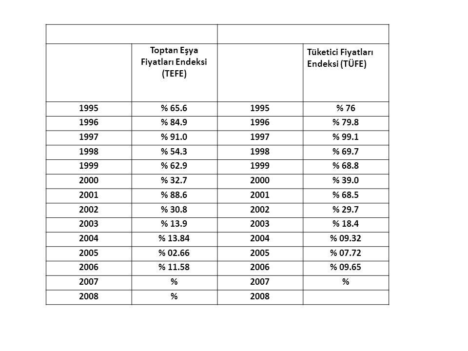 Toptan Eşya Fiyatları Endeksi (TEFE)