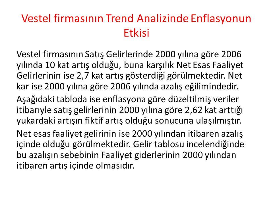 Vestel firmasının Trend Analizinde Enflasyonun Etkisi