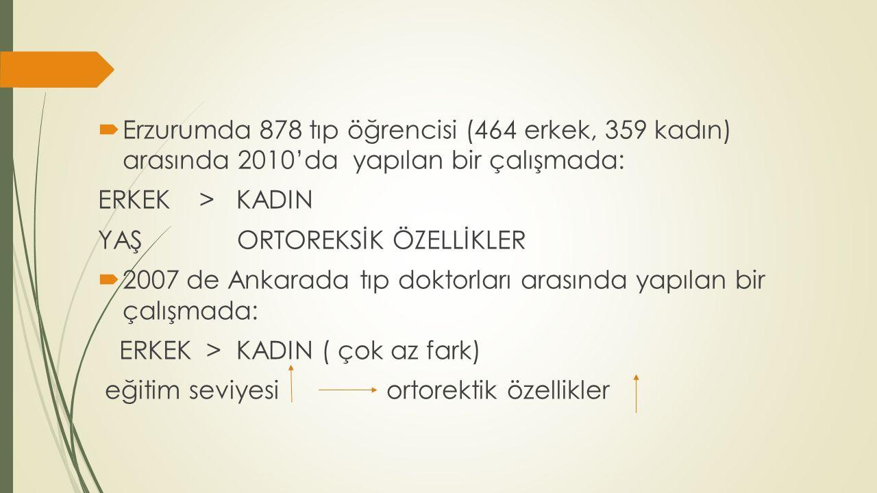Erzurumda 878 tıp öğrencisi (464 erkek, 359 kadın) arasında 2010'da yapılan bir çalışmada: