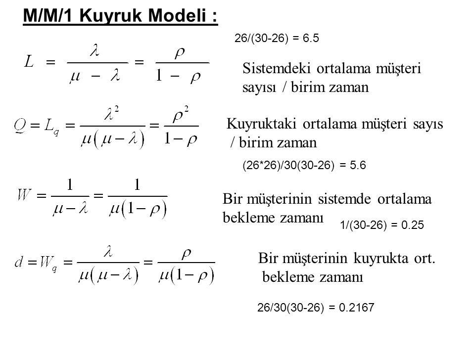M/M/1 Kuyruk Modeli : Sistemdeki ortalama müşteri sayısı / birim zaman