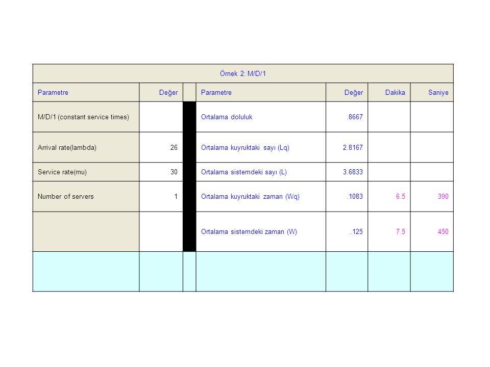 Örnek 2: M/D/1 Parametre. Değer. Dakika. Saniye. M/D/1 (constant service times) Ortalama doluluk.