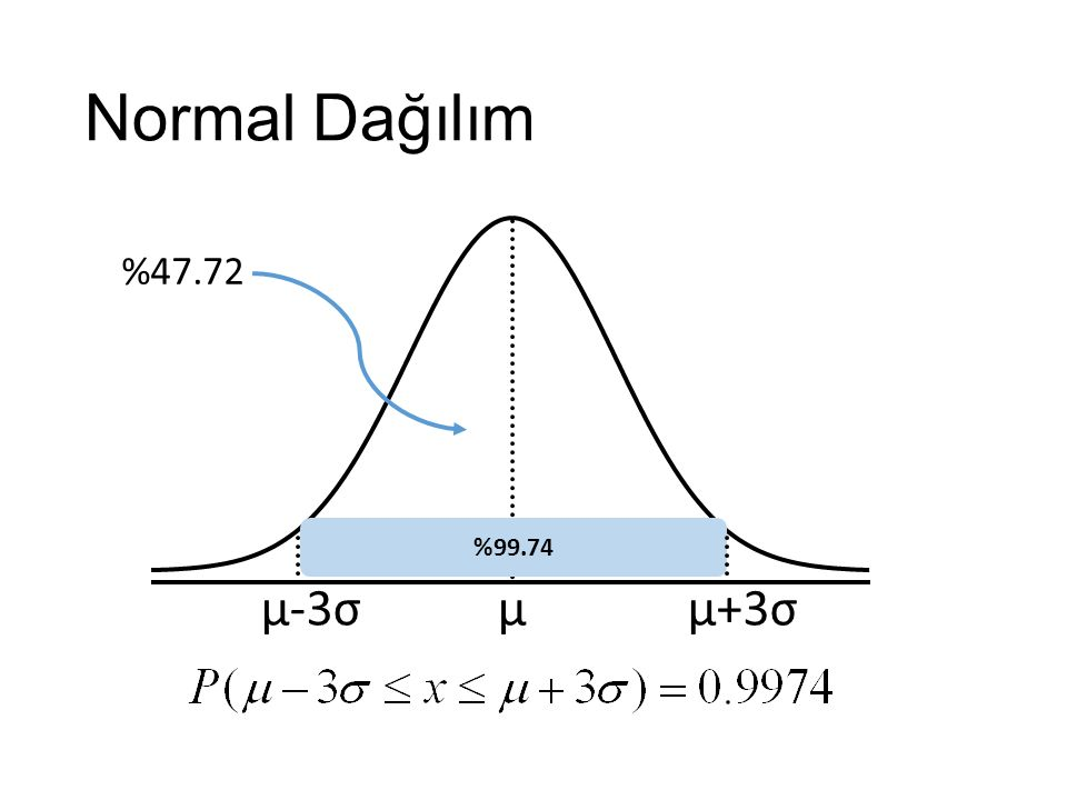 Normal Dağılım %47.72 %99.74 μ-3σ μ μ+3σ