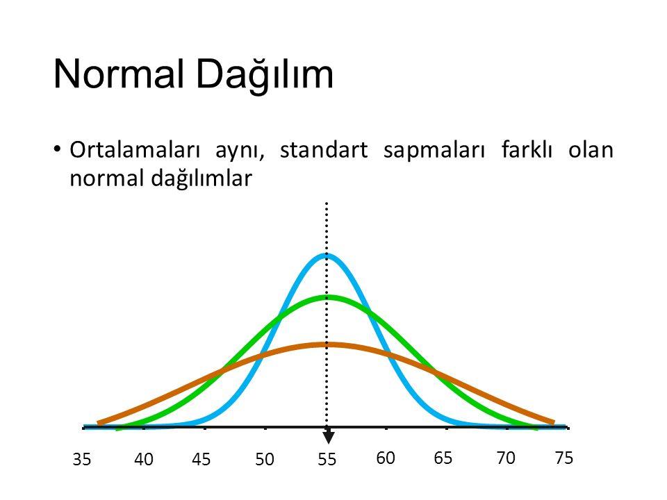 Normal Dağılım Ortalamaları aynı, standart sapmaları farklı olan normal dağılımlar. 35. 40. 45.