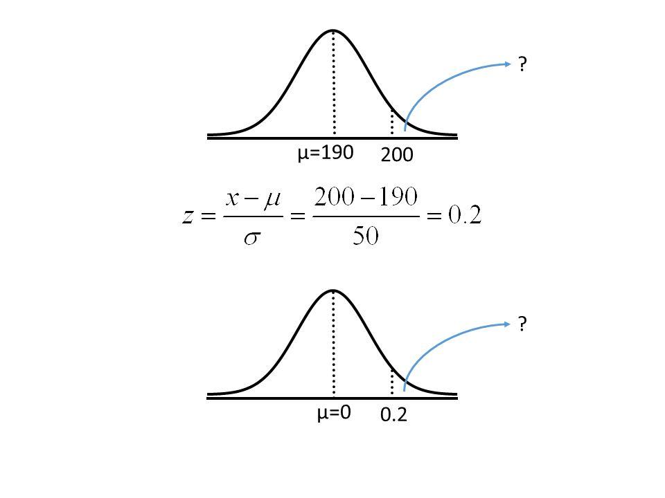 μ=190 200 μ=0 0.2