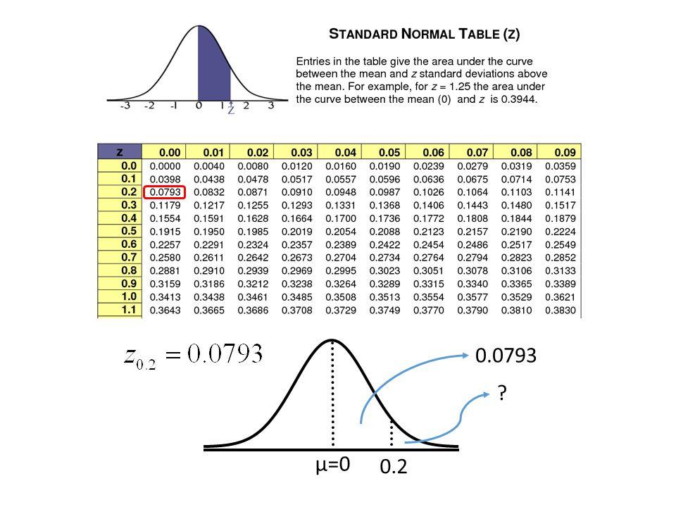 0.0793 μ=0 0.2