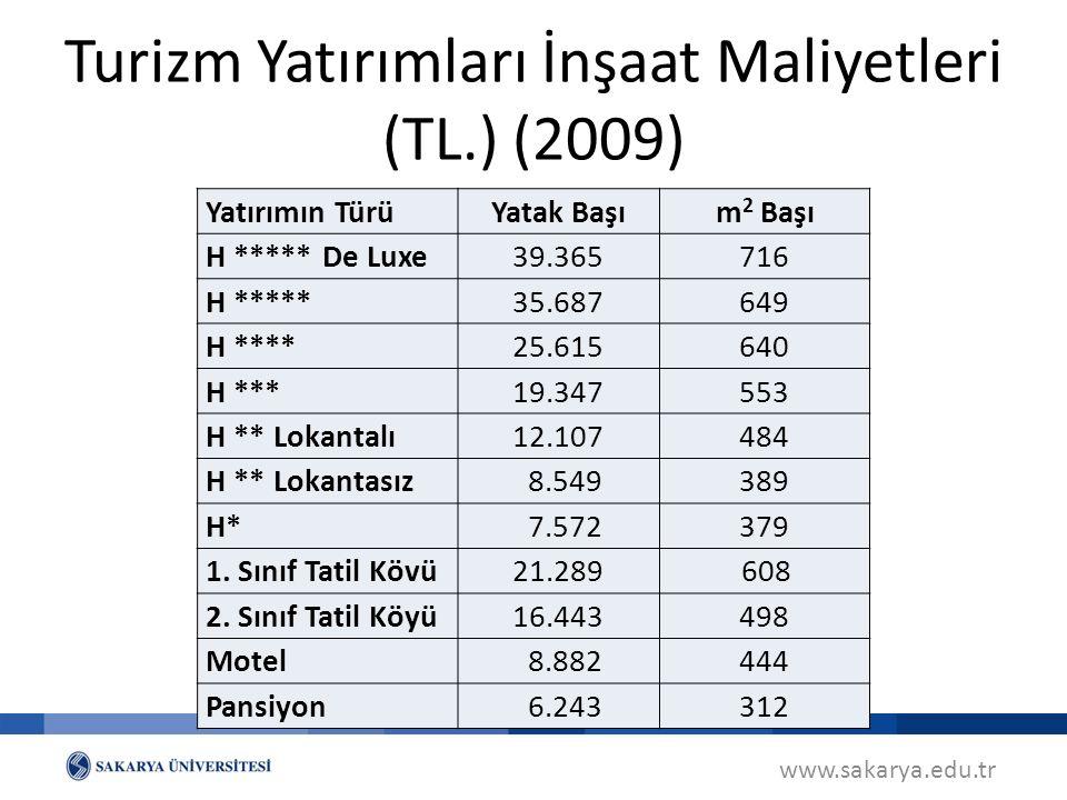 Turizm Yatırımları İnşaat Maliyetleri (TL.) (2009)
