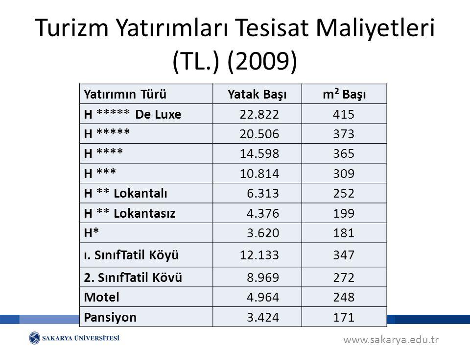 Turizm Yatırımları Tesisat Maliyetleri (TL.) (2009)