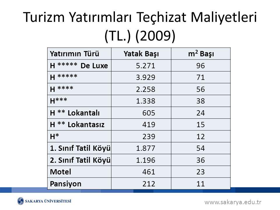 Turizm Yatırımları Teçhizat Maliyetleri (TL.) (2009)