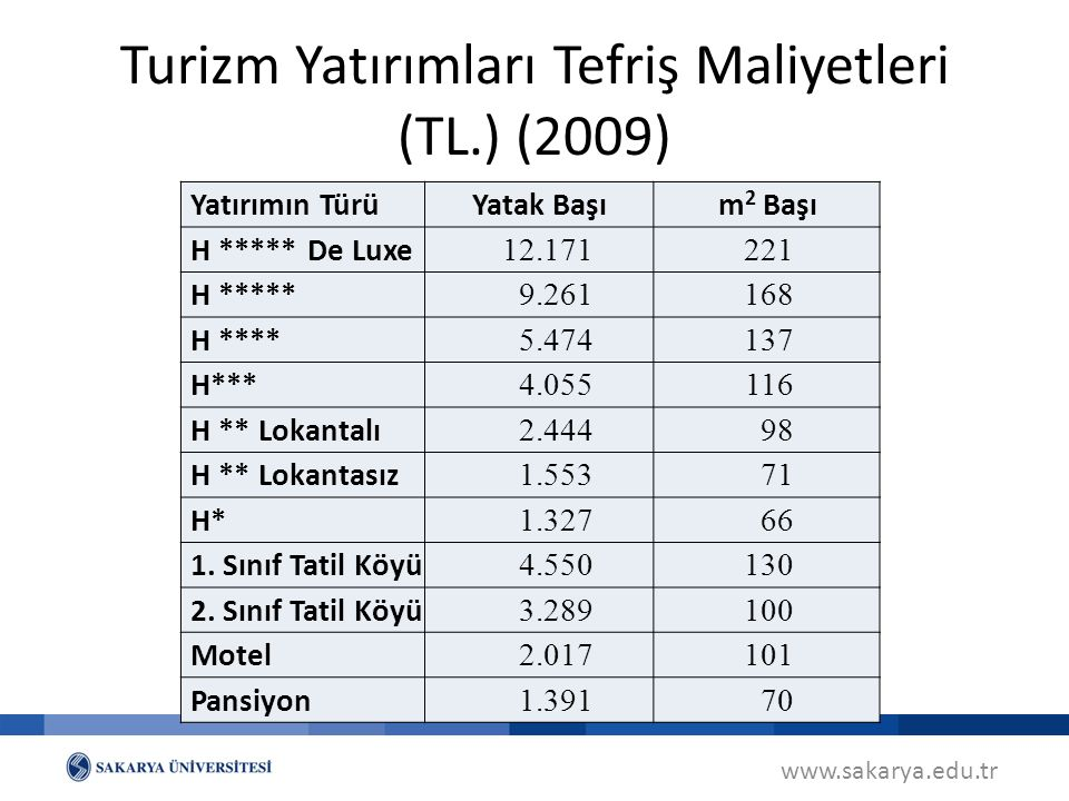 Turizm Yatırımları Tefriş Maliyetleri (TL.) (2009)