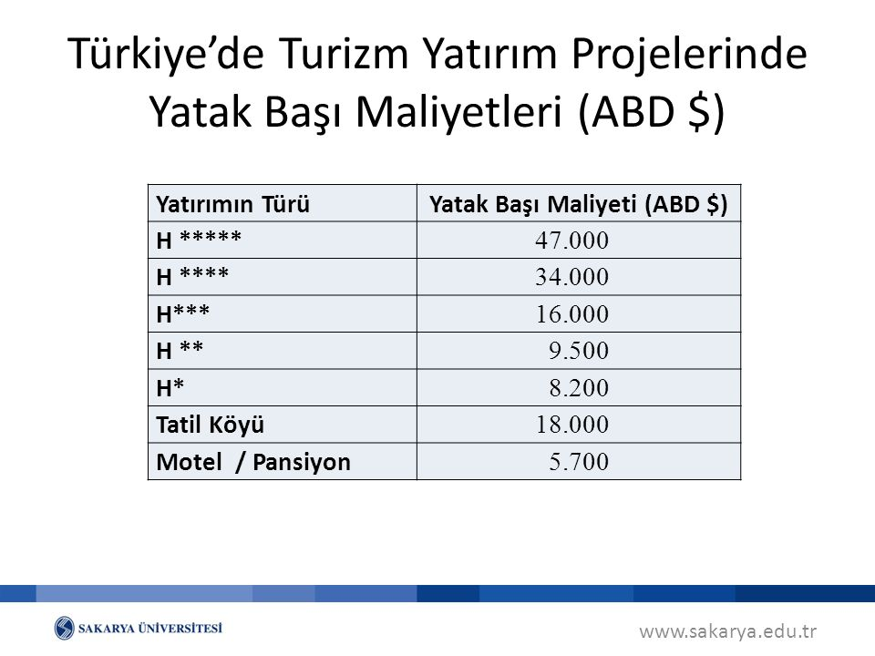 Türkiye'de Turizm Yatırım Projelerinde Yatak Başı Maliyetleri (ABD $)