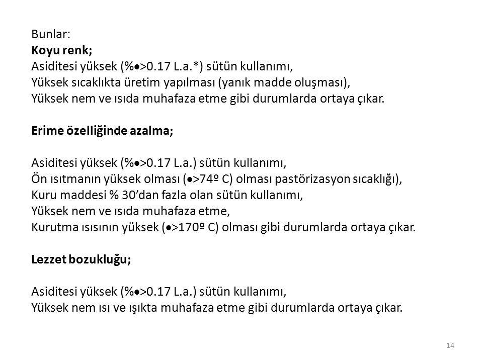 Bunlar: Koyu renk; Asiditesi yüksek (%>0.17 L.a.*) sütün kullanımı, Yüksek sıcaklıkta üretim yapılması (yanık madde oluşması),