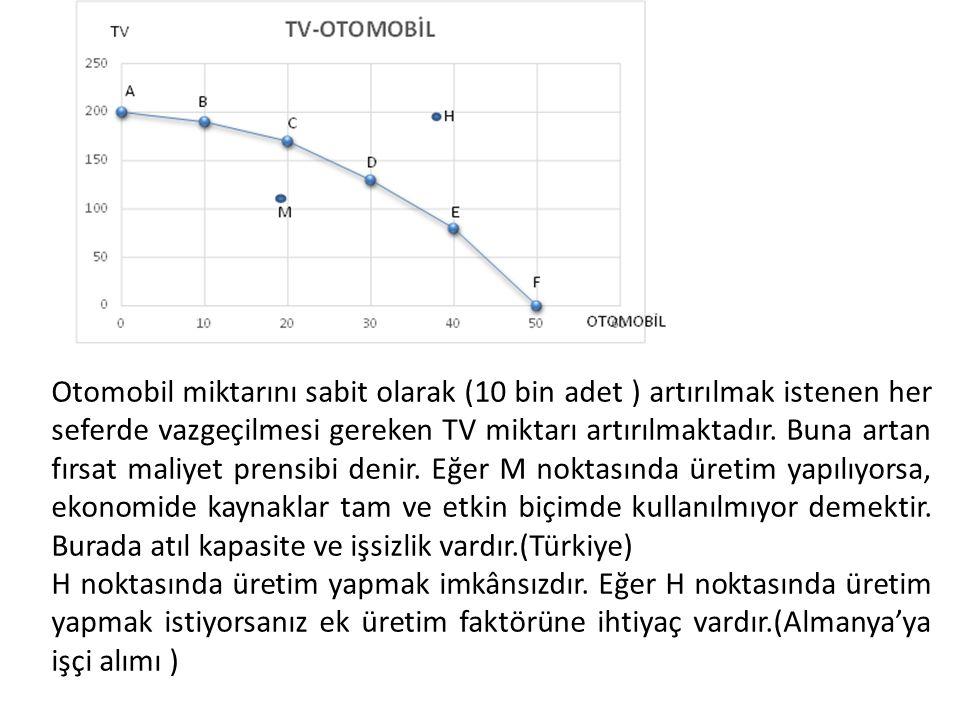 Otomobil miktarını sabit olarak (10 bin adet ) artırılmak istenen her seferde vazgeçilmesi gereken TV miktarı artırılmaktadır. Buna artan fırsat maliyet prensibi denir. Eğer M noktasında üretim yapılıyorsa, ekonomide kaynaklar tam ve etkin biçimde kullanılmıyor demektir. Burada atıl kapasite ve işsizlik vardır.(Türkiye)