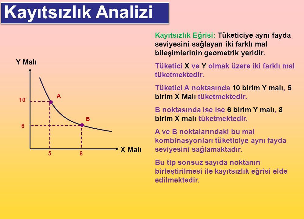 Kayıtsızlık Analizi Kayıtsızlık Eğrisi: Tüketiciye aynı fayda seviyesini sağlayan iki farklı mal bileşimlerinin geometrik yeridir.