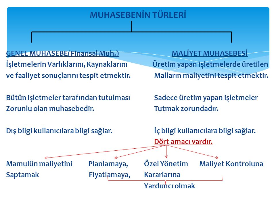 MUHASEBENİN TÜRLERİ GENEL MUHASEBE(Finansal Muh.) MALİYET MUHASEBESİ