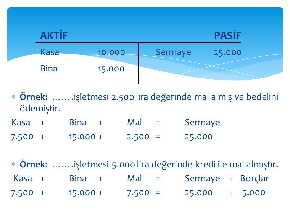 AKTİF PASİF Kasa 10.000 Sermaye 25.000 Bina 15.000
