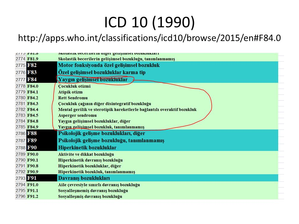 ICD 10 (1990) http://apps.who.int/classifications/icd10/browse/2015/en#F84.0