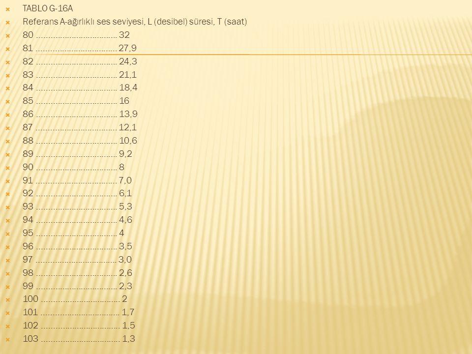 TABLO G-16A Referans A-ağırlıklı ses seviyesi, L (desibel) süresi, T (saat) 80 ................................... 32.