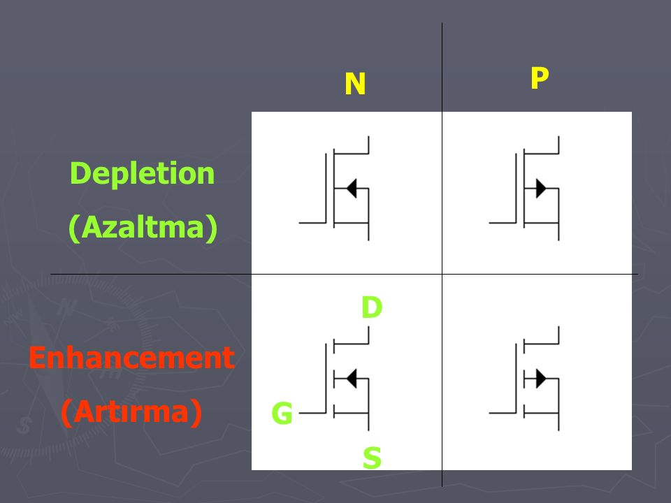 P N Depletion (Azaltma) D Enhancement (Artırma) G S