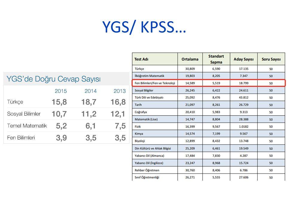 YGS/ KPSS…