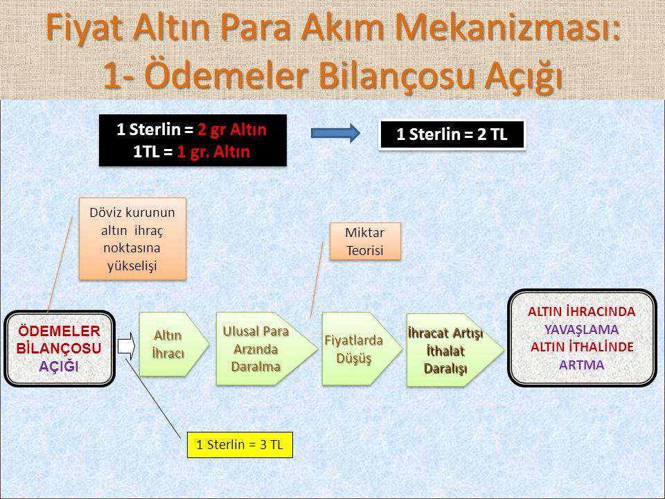 Fiyat Altın Para Akım Mekanizması: 1- Ödemeler Bilançosu Açığı