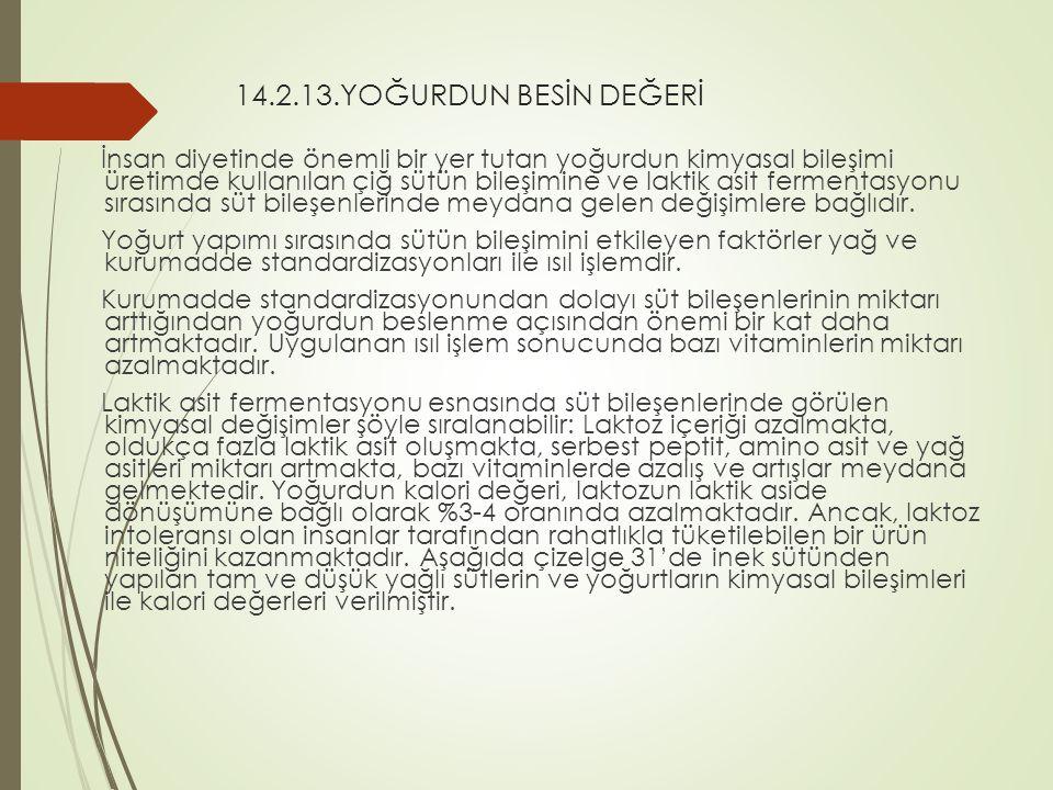 14.2.13.YOĞURDUN BESİN DEĞERİ