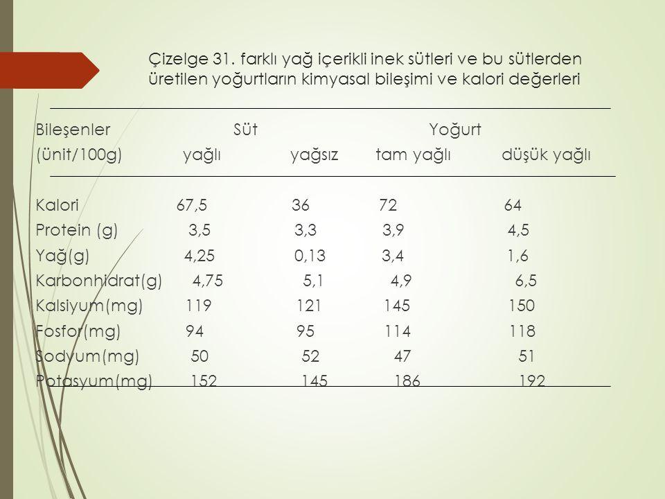 Çizelge 31. farklı yağ içerikli inek sütleri ve bu sütlerden üretilen yoğurtların kimyasal bileşimi ve kalori değerleri