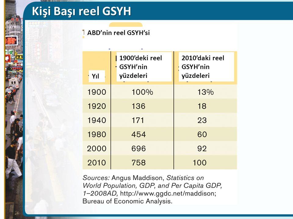 Kişi Başı reel GSYH ABD'nin reel GSYH'si