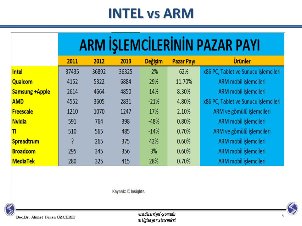INTEL vs ARM 5