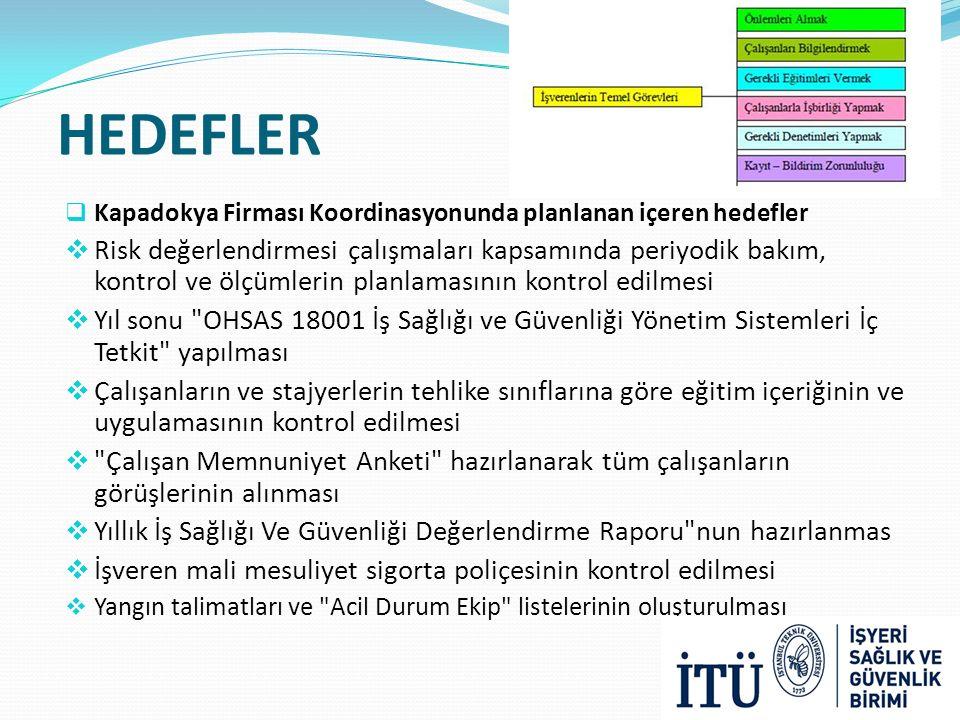 HEDEFLER Kapadokya Firması Koordinasyonunda planlanan içeren hedefler.