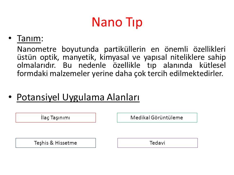Nano Tıp Potansiyel Uygulama Alanları Tanım: