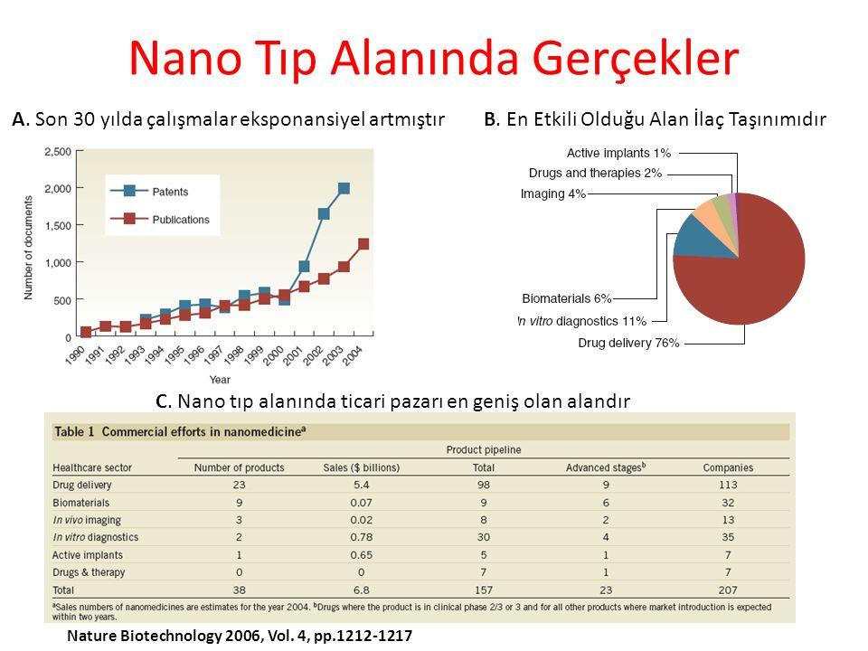 Nano Tıp Alanında Gerçekler